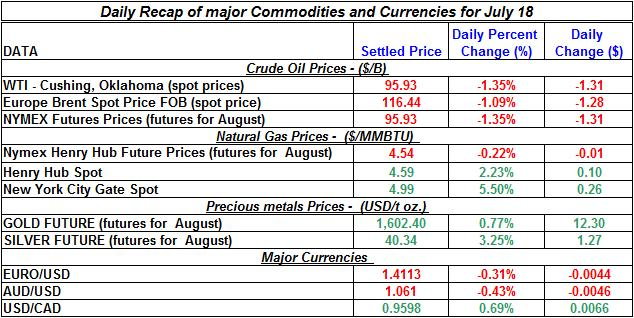 Crude spot oil prices, Natural gas spot price, Current Gold and Silver prices 2011 July 18