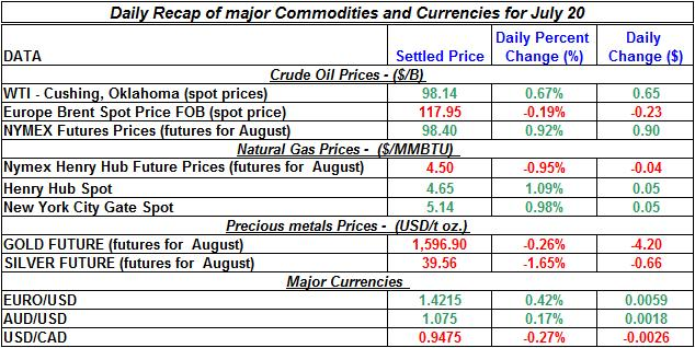 Crude spot oil prices, Natural gas spot price, Current Gold and Silver prices 2011 July 20