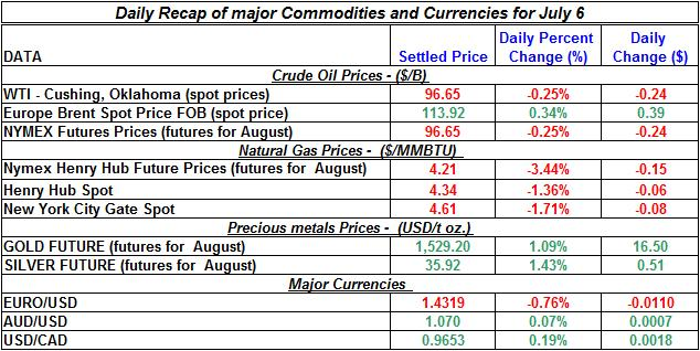 Crude spot oil prices, Natural gas spot price, Current Gold and Silver prices 2011 July 6