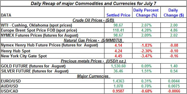 Crude spot oil prices, Natural gas spot price, Current Gold and Silver prices 2011 July 7