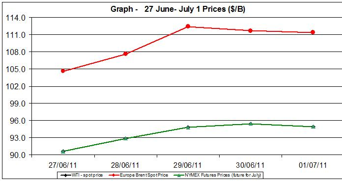 Crude spot oil prices WTI BRENT charts -  27 June- July 1 2011