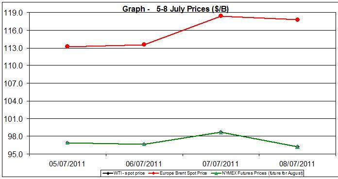 Crude spot oil prices WTI BRENT charts -  5-8 July  2011