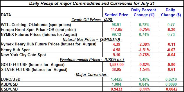 Current Gold price and Silver prices Crude spot oil prices, Natural gas spot price 2011 July 21