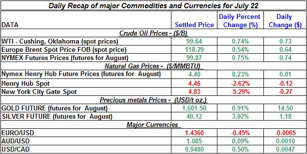 Current Gold price and Silver prices Crude spot oil prices, Natural gas spot price 2011 July 22