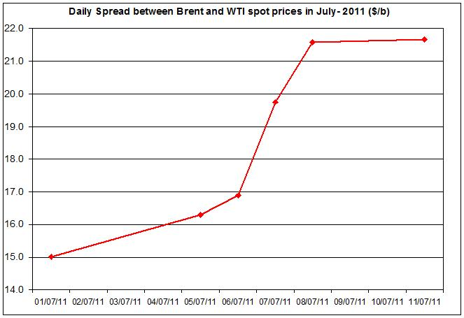Difference between Brent and WTI crude spot oil price 2011 July 12