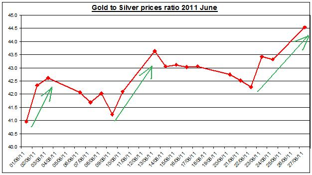Gold and Silver prices ratio 2011 JULY 1