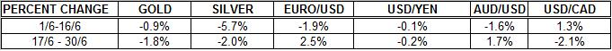 Gold outlook and Silver prices FORECAST  us dollar euro percent change JUNE 2011