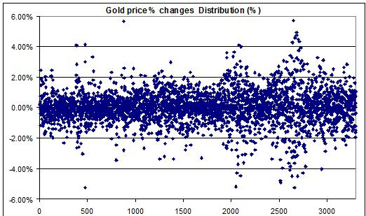 Gold prices daily percent changes 1998-2011 JULY 25