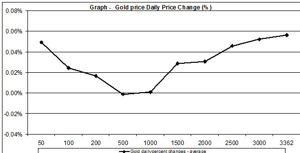 Gold prices daily percent changes average  1998-2011 JULY 25