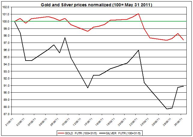 Gold prices forecast & silver price outlook 2011 JULY 1