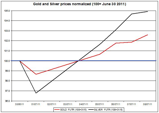 Gold prices forecast & silver price outlook 2011 JULY 11