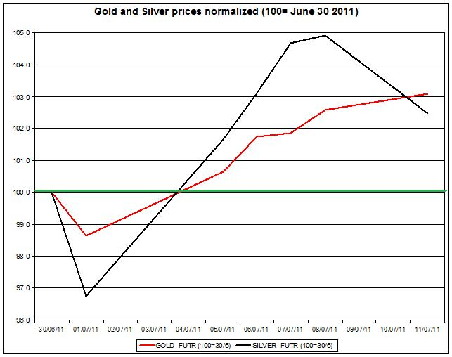 Gold prices forecast & silver price outlook 2011 JULY 12