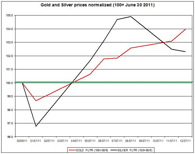 Gold prices forecast & silver price outlook 2011 JULY 13