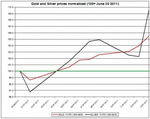 Gold prices forecast & silver price outlook 2011 JULY 14