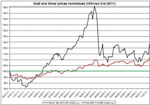 Gold prices forecast & silver price outlook 2011 JULY 15 A