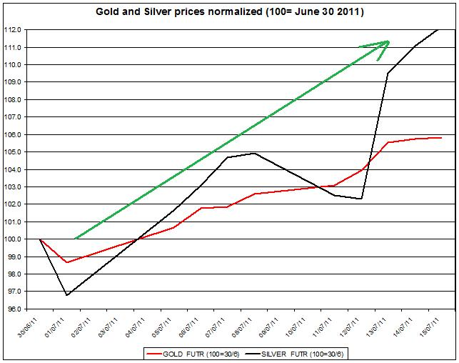 Gold prices forecast & silver price outlook 2011 JULY 18