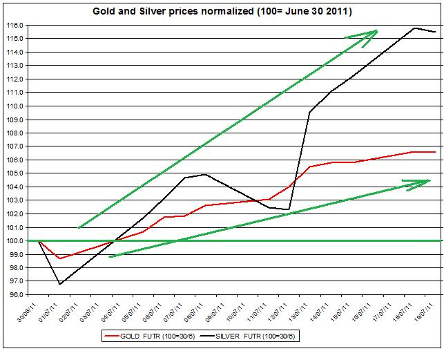 Gold prices forecast & silver price outlook 2011 JULY 20