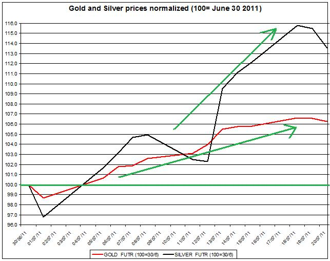 Gold prices forecast & silver price outlook 2011 JULY 21