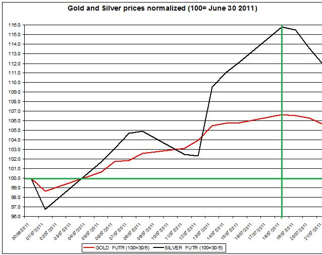 Gold prices forecast & silver price outlook 2011 JULY 22