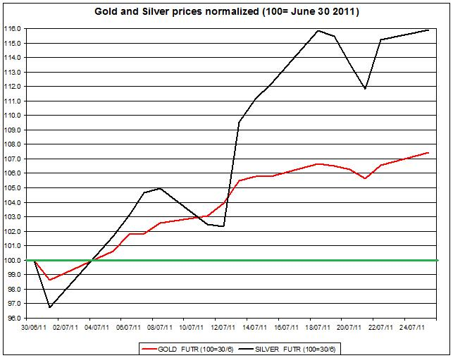 Gold prices forecast & silver price outlook 2011 JULY 25
