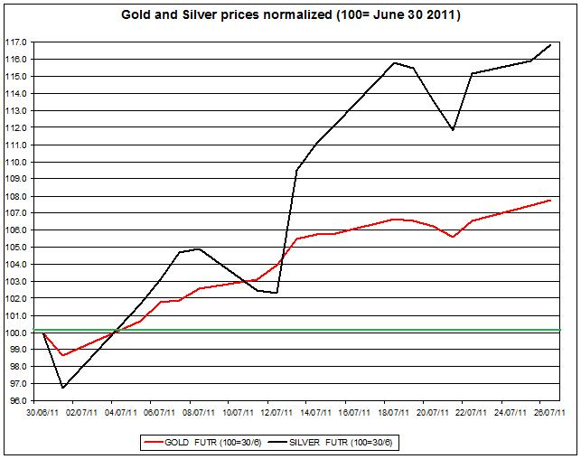 Gold prices forecast & silver price outlook 2011 JULY 27
