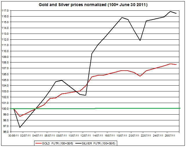 Gold prices forecast & silver price outlook 2011 JULY 28