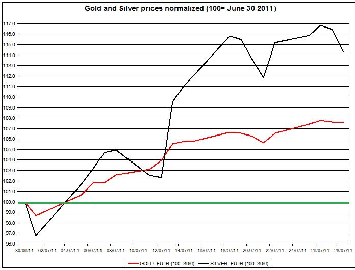 Gold prices forecast & silver price outlook 2011 JULY 29