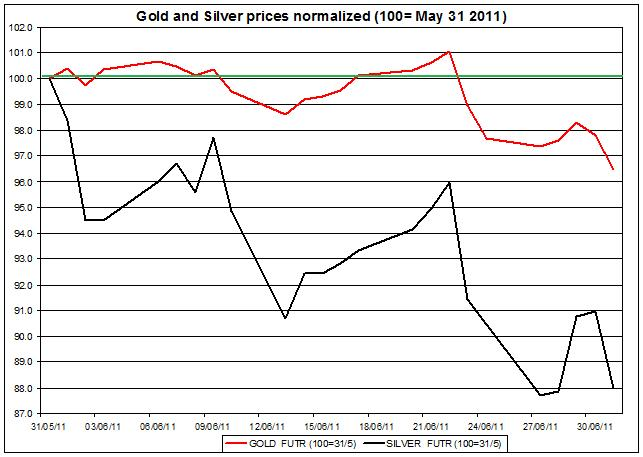 Gold prices forecast & silver price outlook 2011 JULY 5