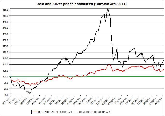 Gold prices forecast & silver price outlook 2011 JULY 6