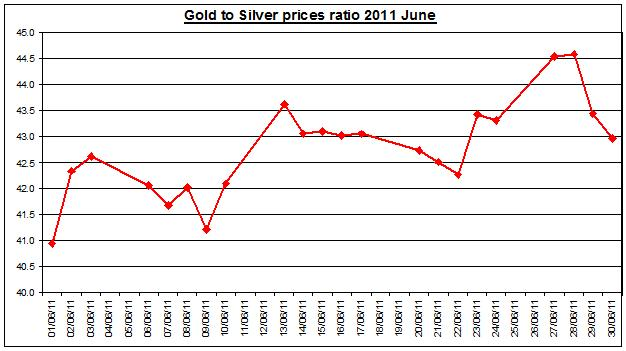 Gold prices forecast & silver price outlook ratio 2011 JULY 1