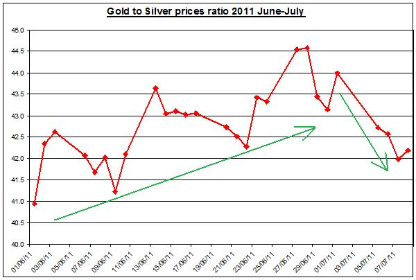 Gold prices forecast & silver price outlook ratio 2011 JULY 11