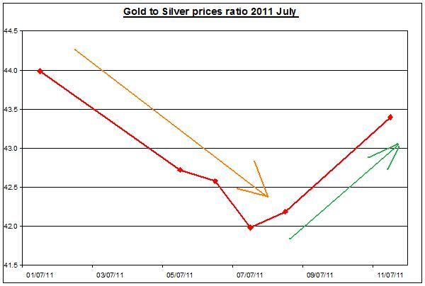 Gold prices forecast & silver price outlook ratio 2011 JULY 12