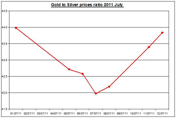 Gold prices forecast & silver price outlook ratio 2011 JULY 13