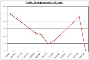 Gold prices forecast & silver price outlook ratio 2011 JULY 14