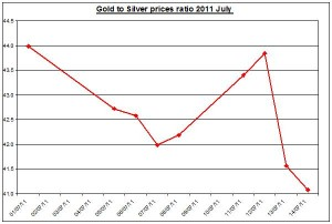 Gold prices forecast & silver price outlook ratio 2011 JULY 15