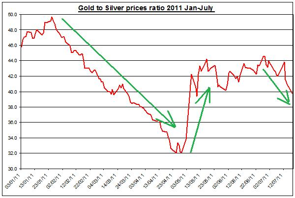 Gold prices forecast & silver price outlook ratio 2011 JULY 18