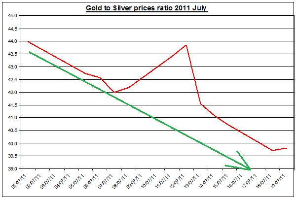 Gold prices forecast & silver price outlook ratio 2011 JULY 20