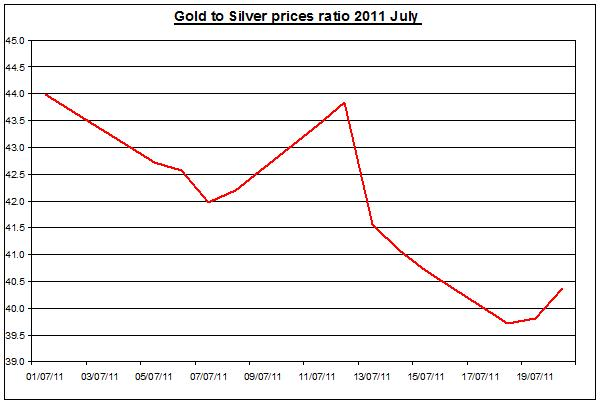 Gold prices forecast & silver price outlook ratio 2011 JULY 21
