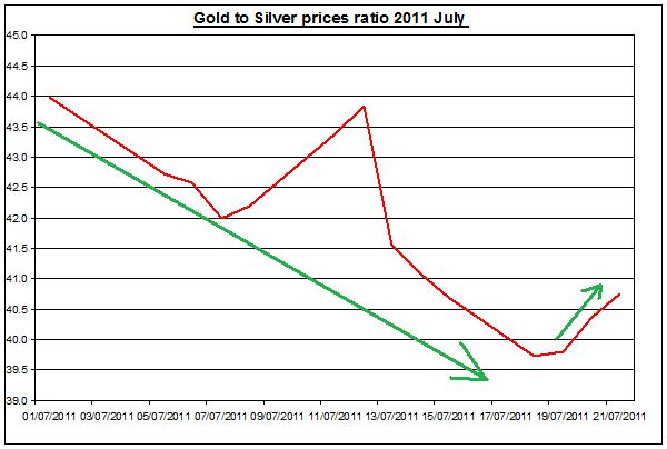 Gold prices forecast & silver price outlook ratio 2011 JULY 22