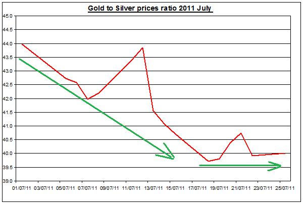 Gold prices forecast & silver price outlook ratio 2011 JULY 25