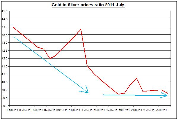 Gold prices forecast & silver price outlook ratio 2011 JULY 27