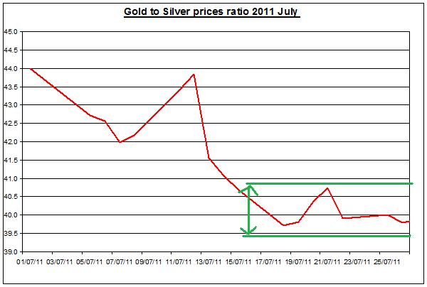 Gold prices forecast & silver price outlook ratio 2011 JULY 28