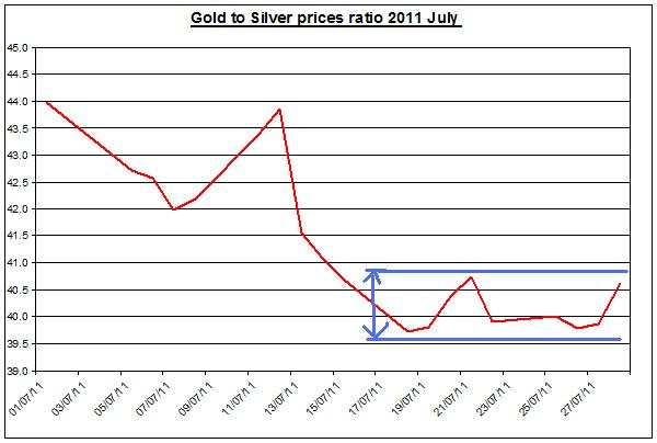 Gold prices forecast & silver price outlook ratio 2011 JULY 29