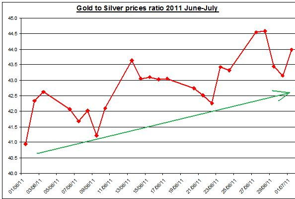 Gold prices forecast & silver price outlook ratio 2011 JULY 5