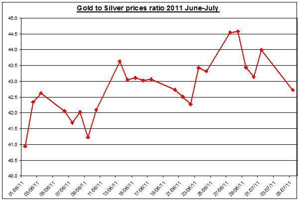 Gold prices forecast & silver price outlook ratio 2011 JULY 6