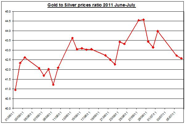 Gold prices forecast & silver price outlook ratio 2011 JULY 7