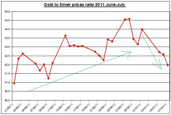 Gold prices forecast & silver price outlook ratio 2011 JULY 8