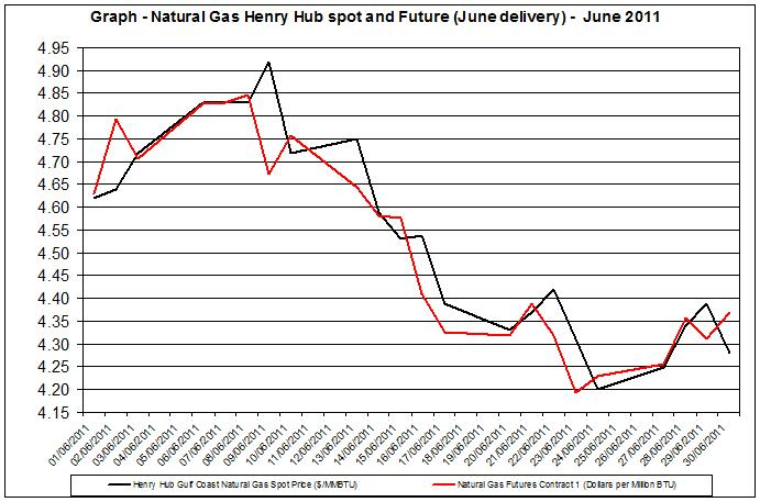 Natural gas spot price future (Henry Hub) June 2011 July 3