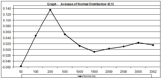 Normal Distribution (0,1) average 3000 samples JULY 25
