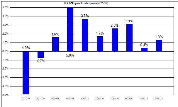 U.S. GDP 2011 Q2 update 2009-2011 US GDP second Q2011 (percent) July 2011